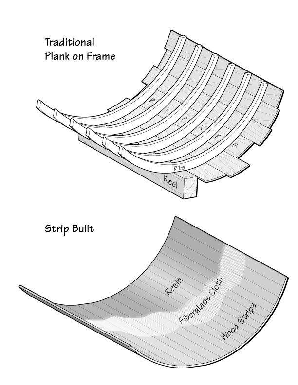 Figure 1-1. Traditionally, boats were built with a backbone-like keel with ribs defining the shape. This frame of ribs was then covered with planks to make a watertight hull. The frame provided most of the strength. While the planks provided some strength, without the ribs supporting them, they would split. In strip construction a monocoque shell provides both the strength and the watertight hull. The thin outer planks are reinforced across the grain with fiberglass fabric secured and sealed in place with epoxy resin.